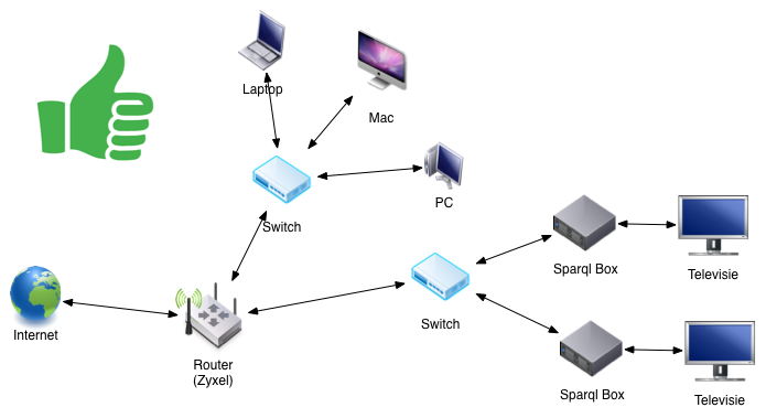 Sparql Box in netwerkdiagram correct met switch