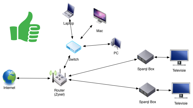 Sparql Box in netwerkdiagram correct zonder switch