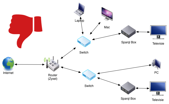 Sparql Box in netwerkdiagram fout met switch